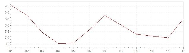 Grafico - inflazione Turchia 2016 (CPI)