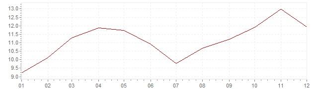 Grafiek - inflatie Turkije 2017 (CPI)