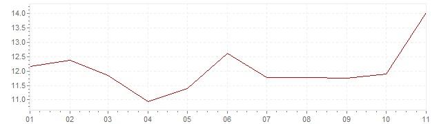 Grafico - inflazione Turchia 2020 (CPI)