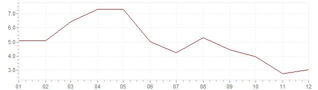 Grafico - inflazione Gran Bretagna 1956 (CPI)