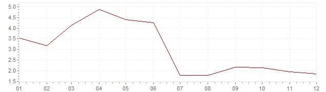 Grafico - inflazione Gran Bretagna 1958 (CPI)