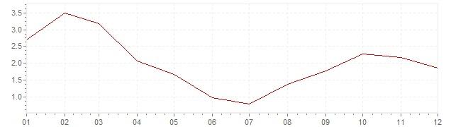 Grafico - inflazione Gran Bretagna 1963 (CPI)