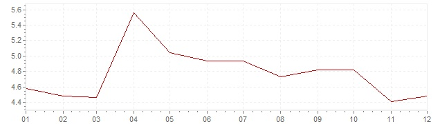 Chart - inflation Great Britain 1965 (CPI)