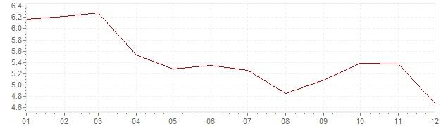 Grafico - inflazione Gran Bretagna 1969 (CPI)