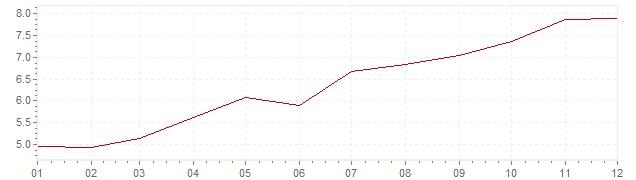 Grafico - inflazione Gran Bretagna 1970 (CPI)