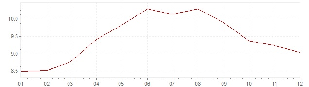 Chart - inflation Great Britain 1971 (CPI)