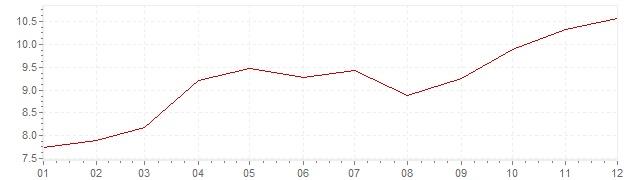 Grafico - inflazione Gran Bretagna 1973 (CPI)