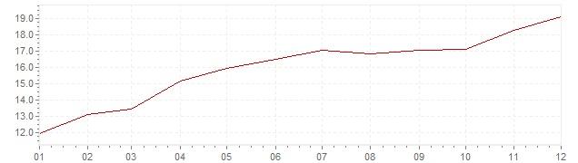 Grafico - inflazione Gran Bretagna 1974 (CPI)