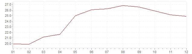 Chart - inflation Great Britain 1975 (CPI)