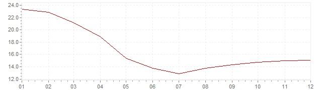 Grafico - inflazione Gran Bretagna 1976 (CPI)