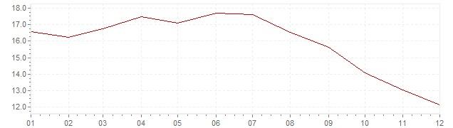 Grafico - inflazione Gran Bretagna 1977 (CPI)