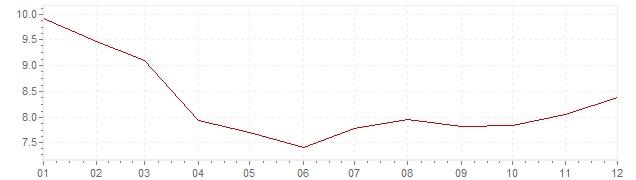 Grafico - inflazione Gran Bretagna 1978 (CPI)
