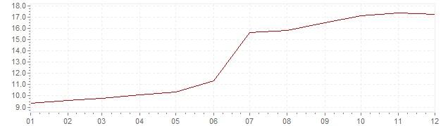 Grafico - inflazione Gran Bretagna 1979 (CPI)