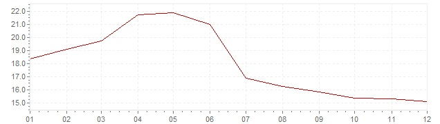 Chart - inflation Great Britain 1980 (CPI)