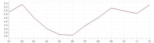 Grafico - inflazione Gran Bretagna 1983 (CPI)