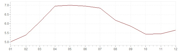 Chart - inflation Great Britain 1985 (CPI)