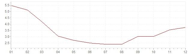 Grafico - inflazione Gran Bretagna 1986 (CPI)