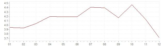 Grafico - inflazione Gran Bretagna 1987 (CPI)