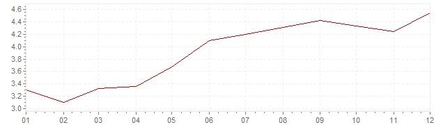 Grafico - inflazione Gran Bretagna 1988 (CPI)