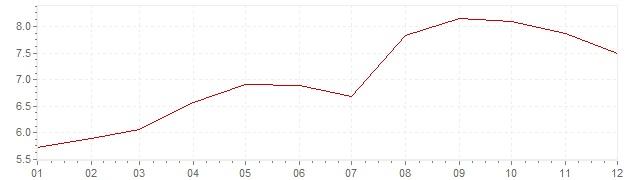 Grafico - inflazione Gran Bretagna 1990 (CPI)