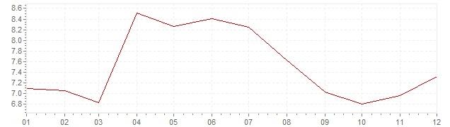 Grafico - inflazione Gran Bretagna 1991 (CPI)