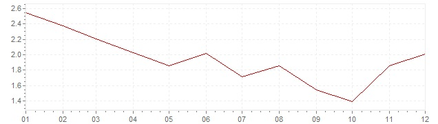 Grafico - inflazione Gran Bretagna 1994 (CPI)
