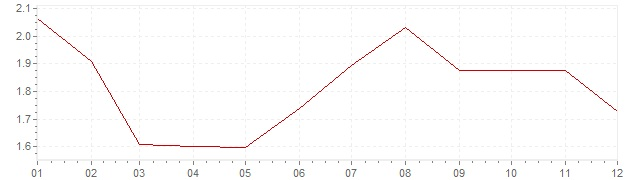 Grafico - inflazione Gran Bretagna 1997 (CPI)