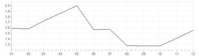 Grafico - inflazione Gran Bretagna 1998 (CPI)