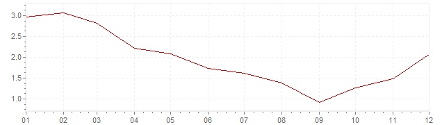 Chart - inflation Great Britain 2009 (CPI)