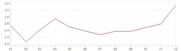 Grafico - inflazione Gran Bretagna 2010 (CPI)