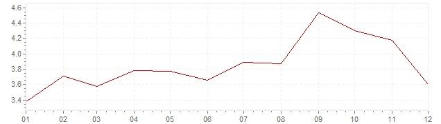Gráfico - inflación de Gran Bretaña en 2011 (IPC)