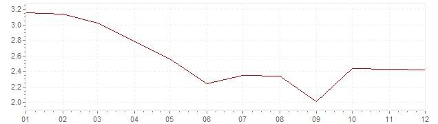 Gráfico - inflación de Gran Bretaña en 2012 (IPC)