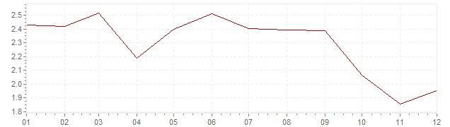 Grafico - inflazione Gran Bretagna 2013 (CPI)