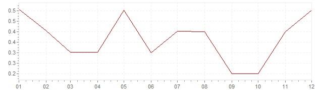 Gráfico - inflación de Gran Bretaña en 2015 (IPC)