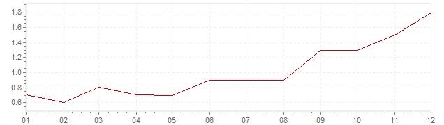 Grafico - inflazione Gran Bretagna 2016 (CPI)