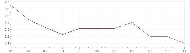 Grafico - inflazione Gran Bretagna 2018 (CPI)
