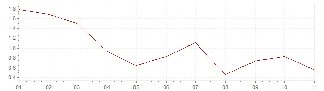 Grafico - inflazione Gran Bretagna 2020 (CPI)