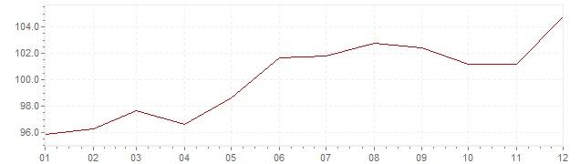 Chart - inflation Brazil 1982 (CPI)