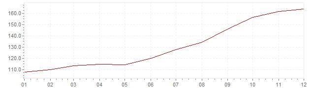Grafico - inflazione Brasile 1983 (CPI)