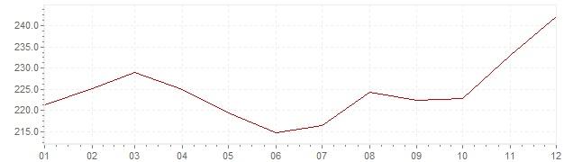 Grafico - inflazione Brasile 1985 (CPI)
