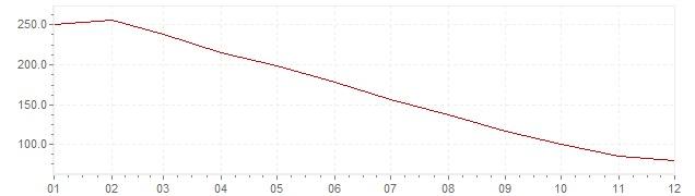 Chart - inflation Brazil 1986 (CPI)