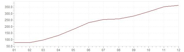 Chart - inflation Brazil 1987 (CPI)
