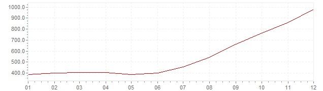 Chart - inflation Brazil 1988 (CPI)