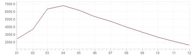 Grafico - inflazione Brasile 1990 (CPI)