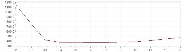 Chart - inflation Brazil 1991 (CPI)