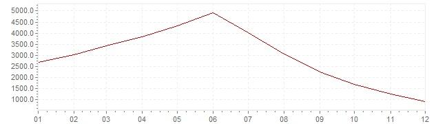 Grafico - inflazione Brasile 1994 (CPI)