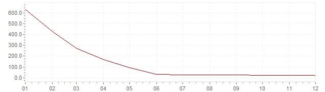 Grafico - inflazione Brasile 1995 (CPI)