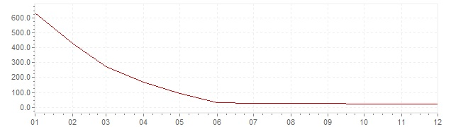 Chart - inflation Brazil 1995 (CPI)