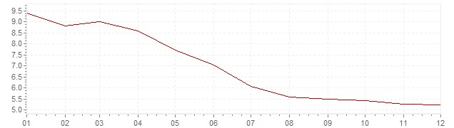 Chart - inflation Brazil 1997 (CPI)