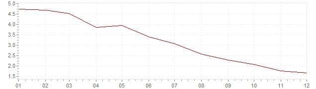 Grafico - inflazione Brasile 1998 (CPI)